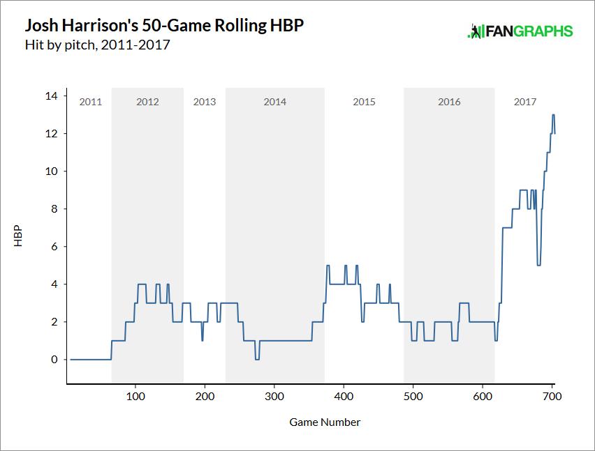 Harrison-hbp
