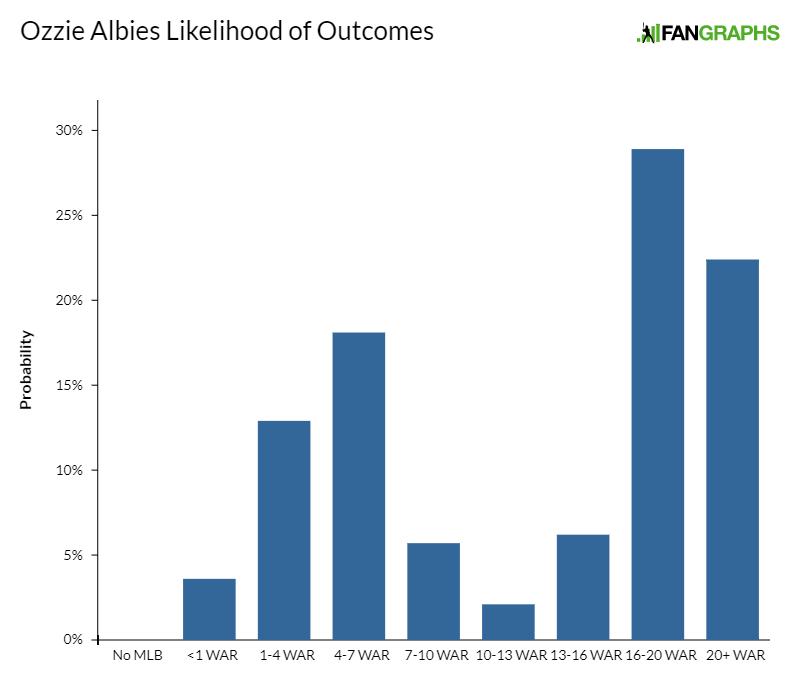 Ozzie-albies-likelihood-of-outcomes-1