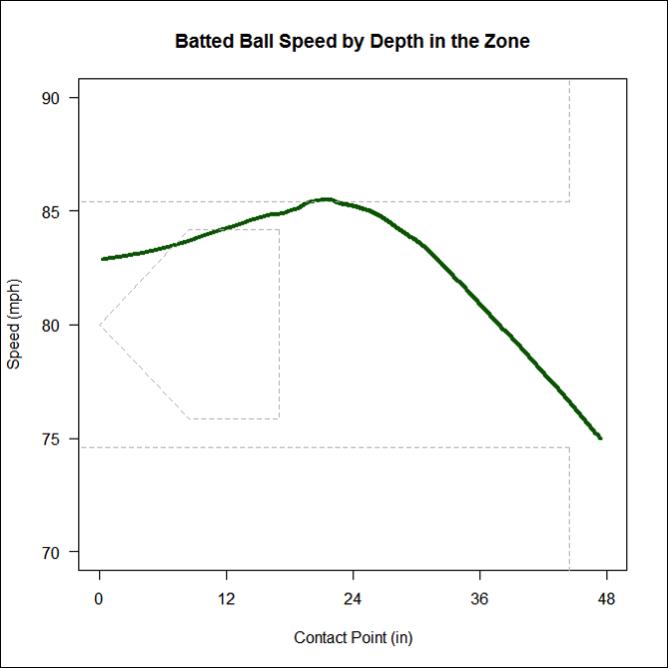 Battedballspeeddepth