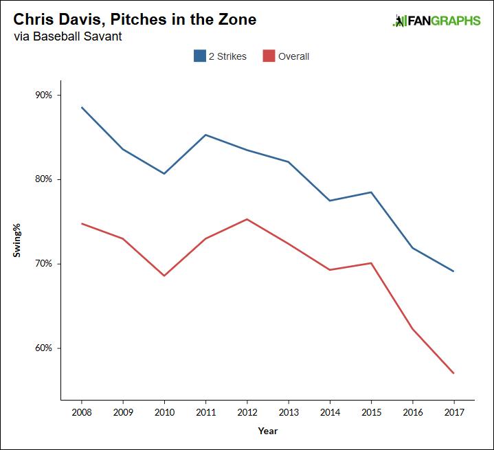 Davis-swing-rates