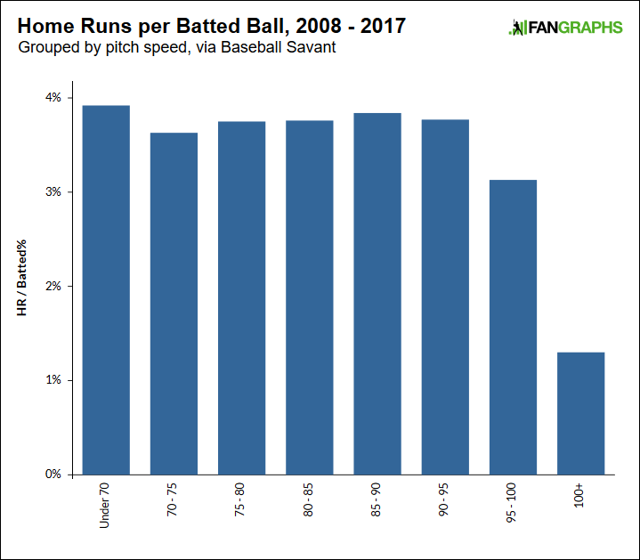 Hr-per-batted