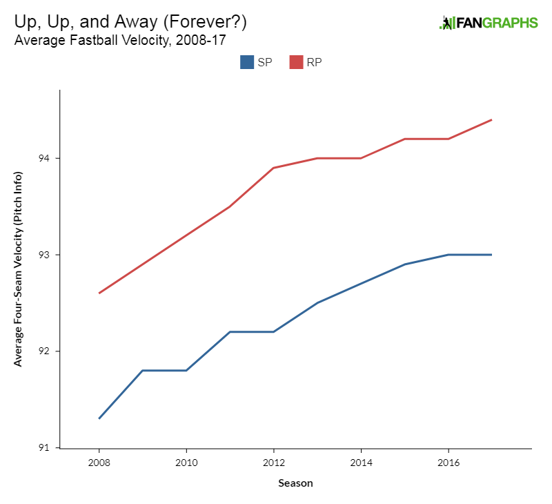 For How Long Can Hitters Keep Pace?   FanGraphs Baseball