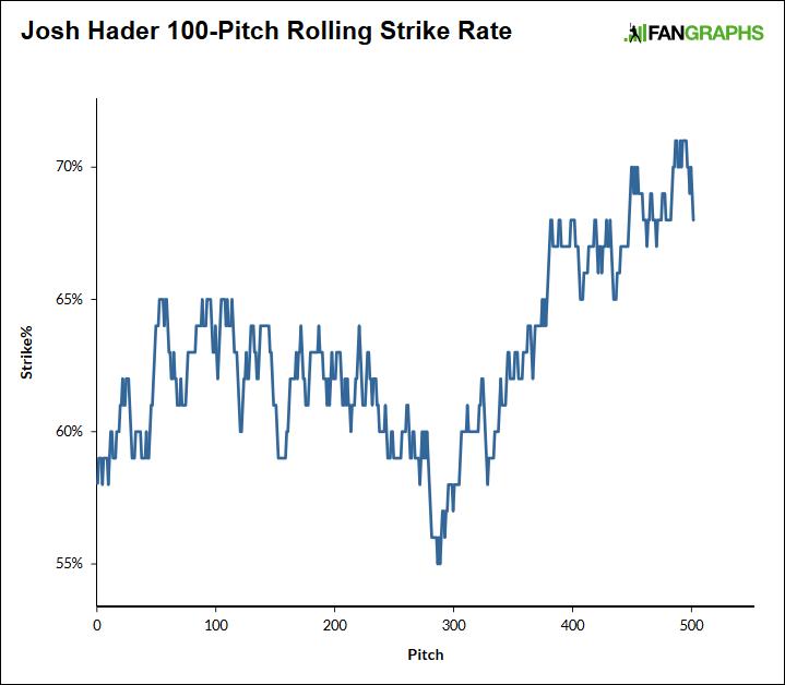 Hader-strikes