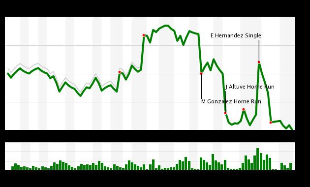 Chart-39