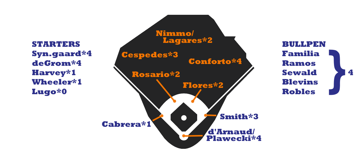 Below Is A Rough Depth Chart For The Present Incarnation Of Mets With Rounded Projected War Totals Each Player Caveats Regarding Values
