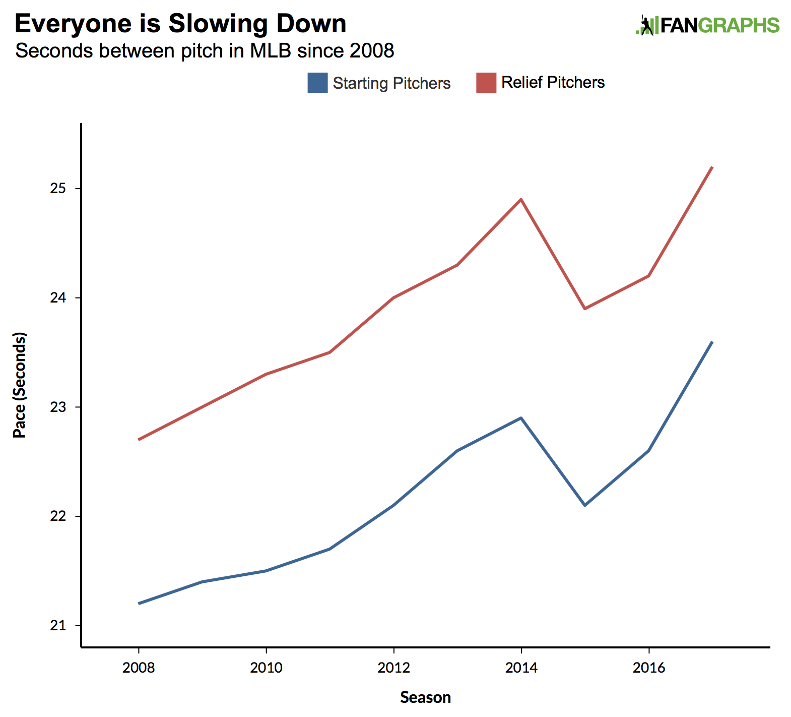 MLB Pace Has Never Been Slower  Who's to Blame? | FanGraphs