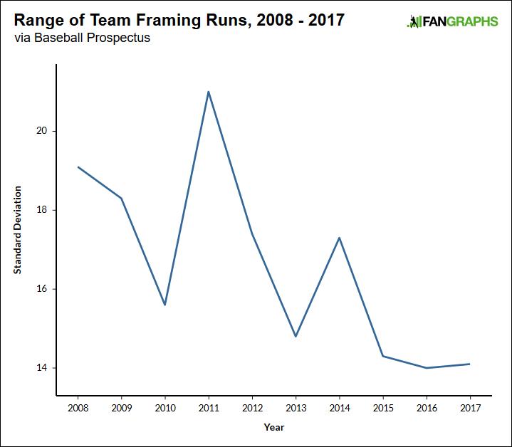 Pitch-Framing Data Is Going Insane   FanGraphs Baseball