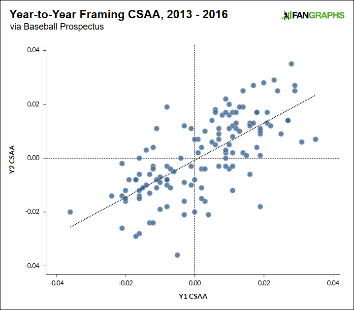 Pitch-Framing Data Is Going Insane | FanGraphs Baseball
