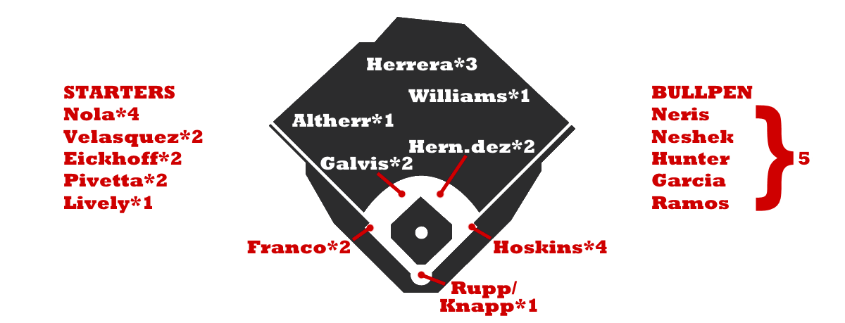 Below Is A Rough Depth Chart For The Present Incarnation Of Phillies With Rounded Projected War Totals Each Player Caveats Regarding