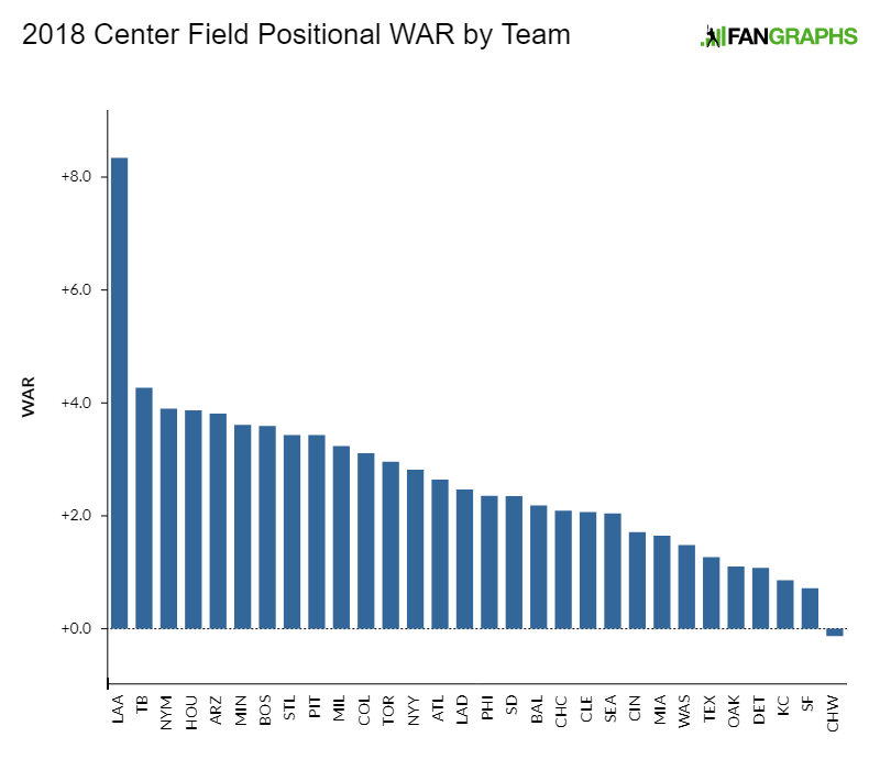 2018 Positional Power Rankings: Center Field | FanGraphs