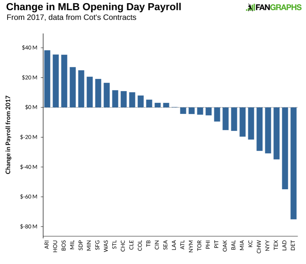 mlb opening day payrolls down from 2017 fangraphs baseball