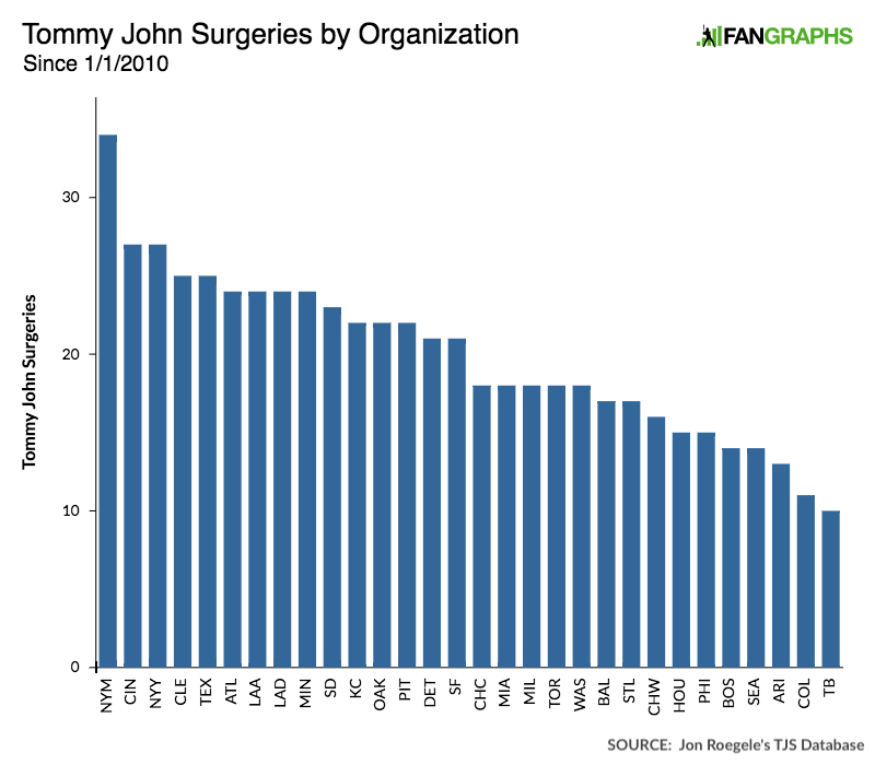 A Ray of Hope About Tommy John Surgeries | FanGraphs Baseball