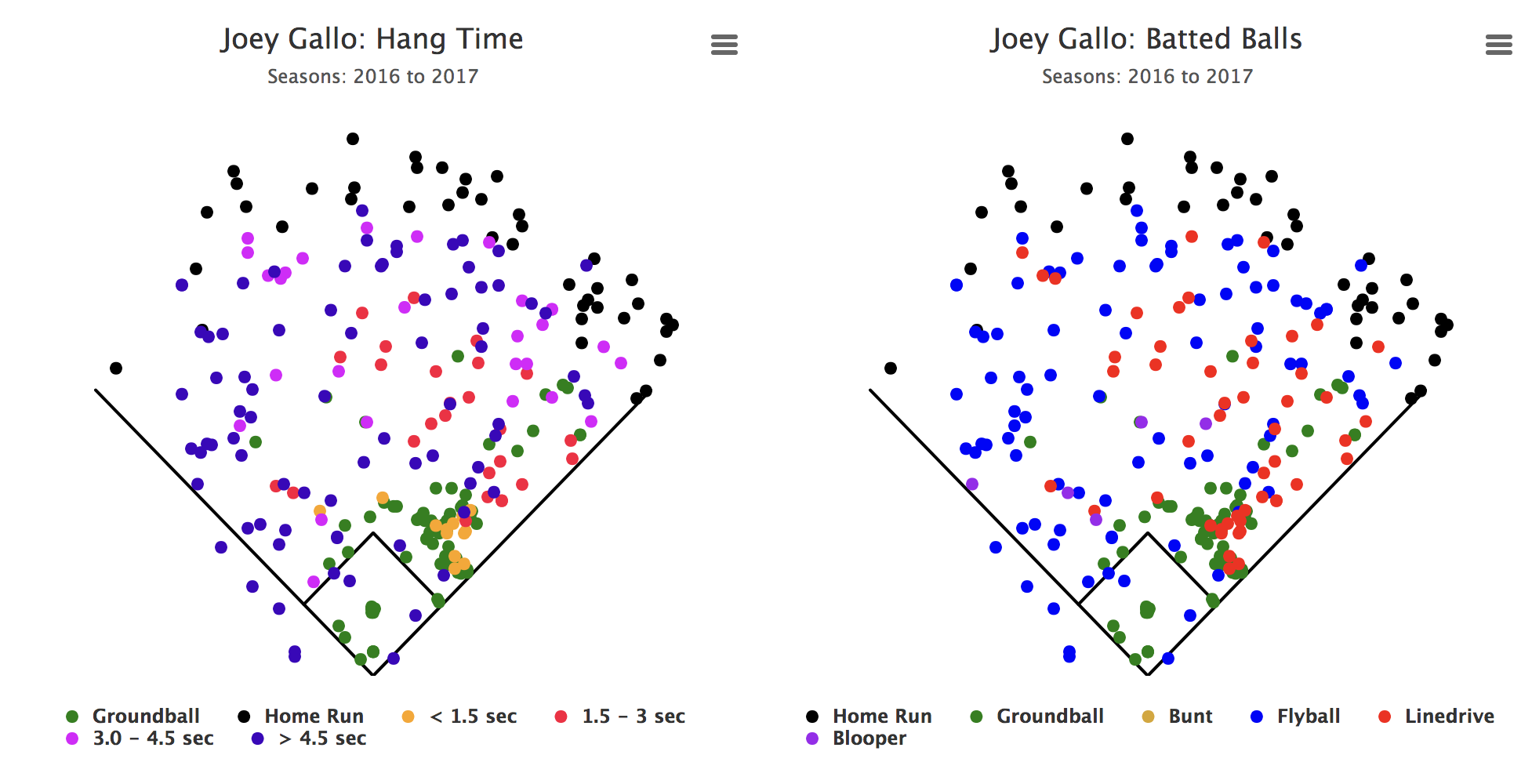 The Fourman Outfield And Positionless Baseball Fangraphs. Here Are Gallo's Spray And Hang Time Charts From The Last Two Seasons. Rover. Baseball Positions Diagram With Rover At Scoala.co