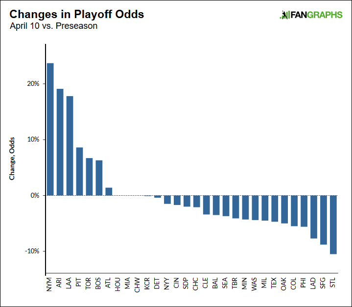 The Playoff Picture Has Already Shifted | FanGraphs Baseball