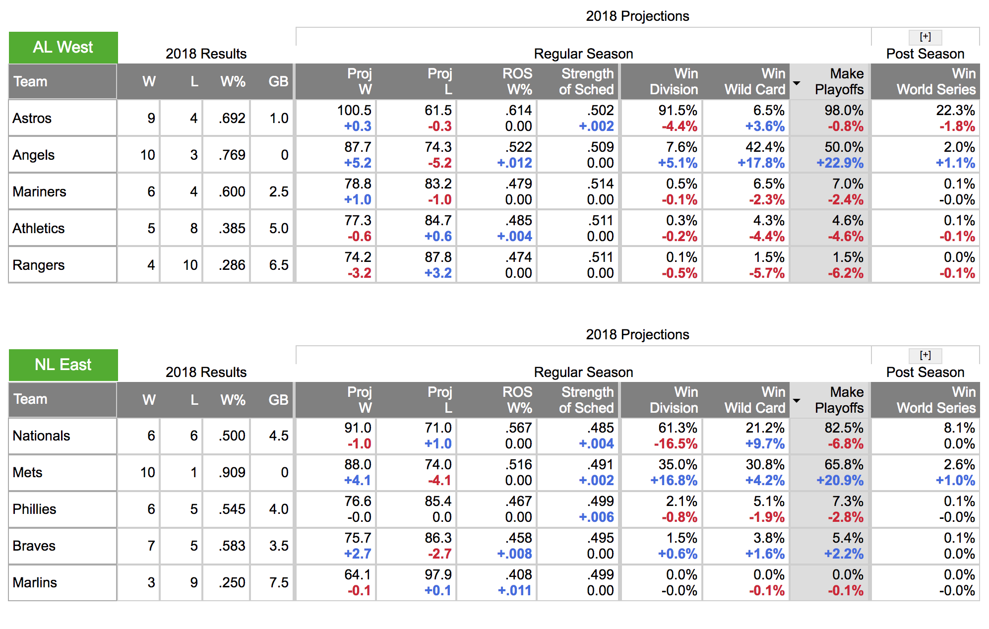 Our Playoff Odds Have a New Look | FanGraphs Baseball
