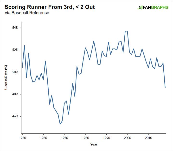Scoring and Not Scoring the Runner From Third | FanGraphs Baseball