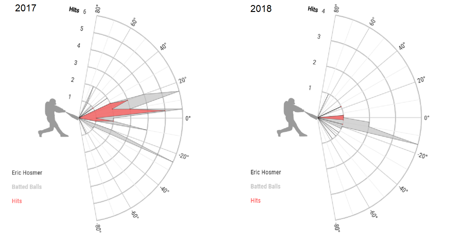 Eric Hosmer Launch Angle, Changeup Group