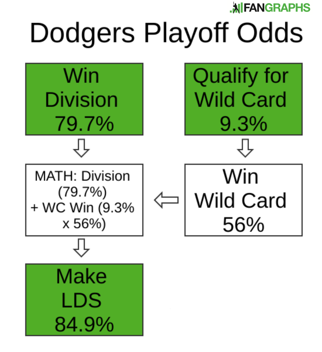 016a075b341 The green boxes denote scenarios for which figures are available by way of  our Playoff Odds page. Hopefully this make sense so far.
