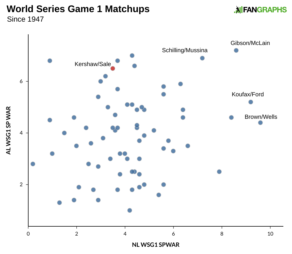 The Best World Series Game One Matchups of All Time