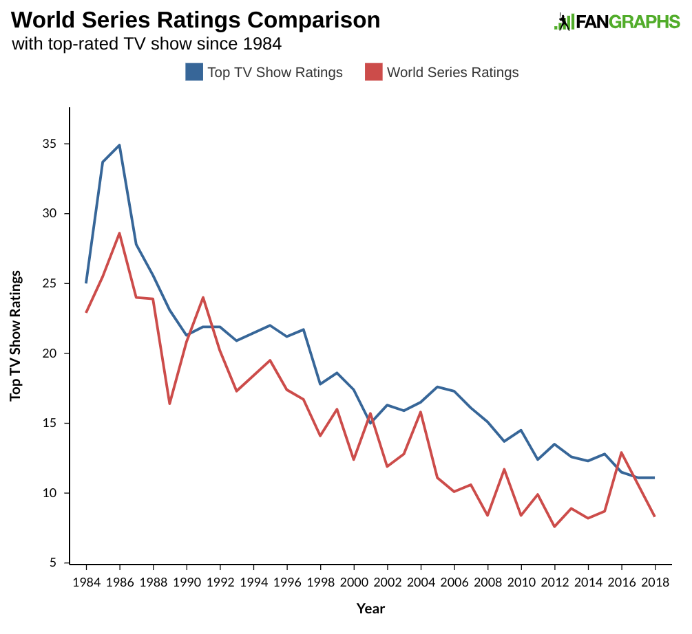 Those Disastrous World Series TV Ratings | FanGraphs Baseball