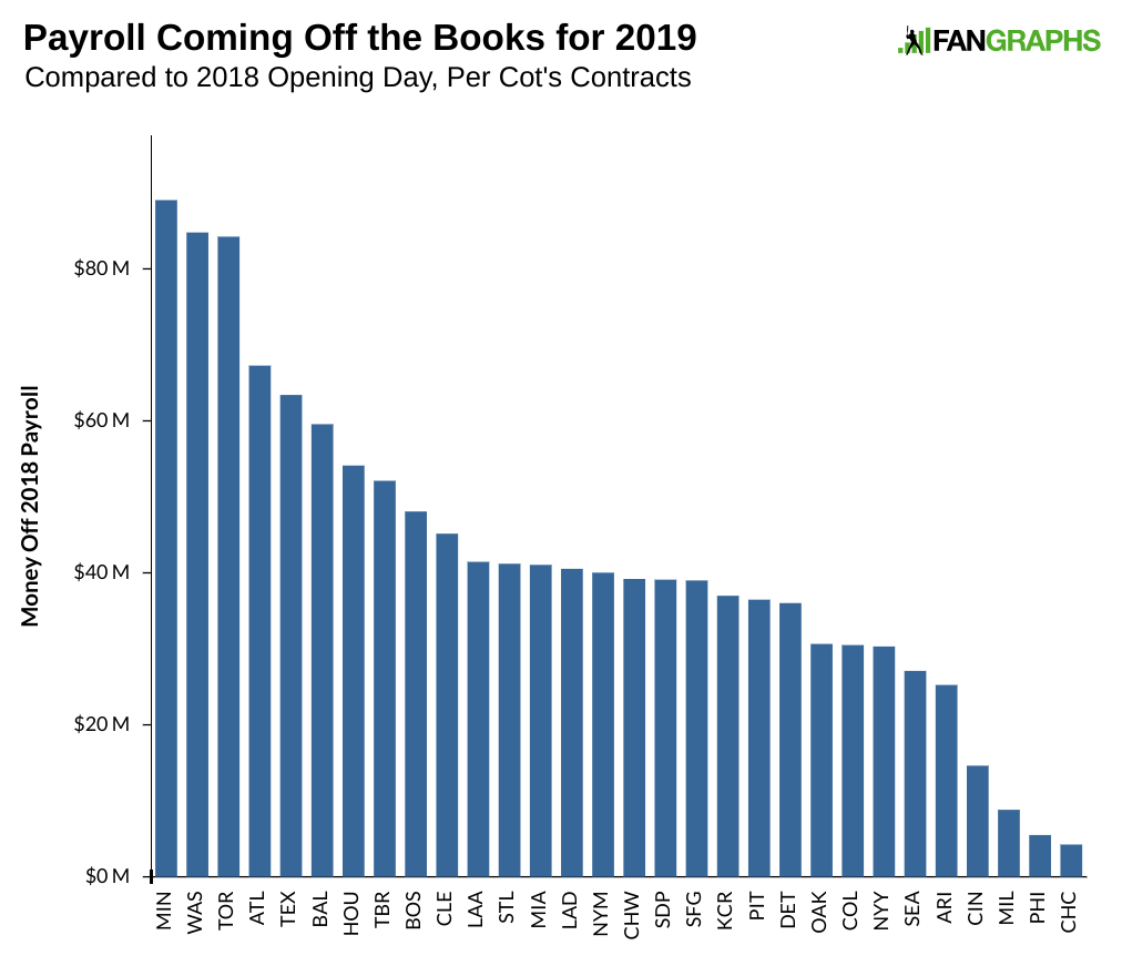 an estimate of every team s payroll room fangraphs baseball