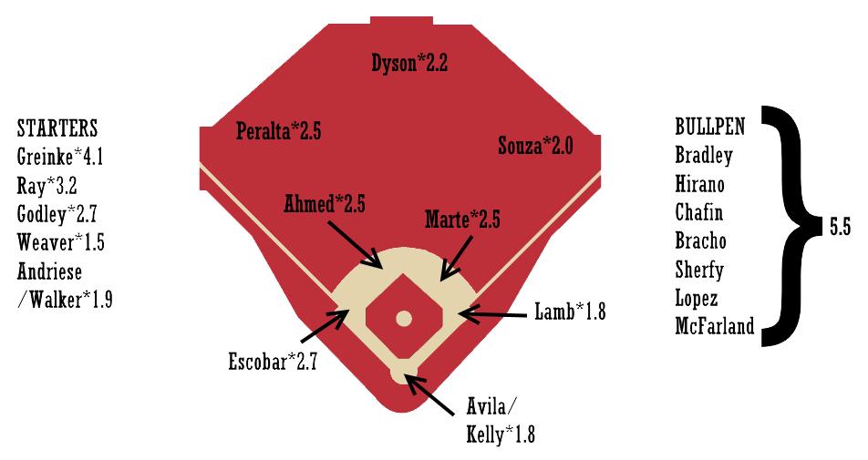 Dan Szymborski | FanGraphs Baseball