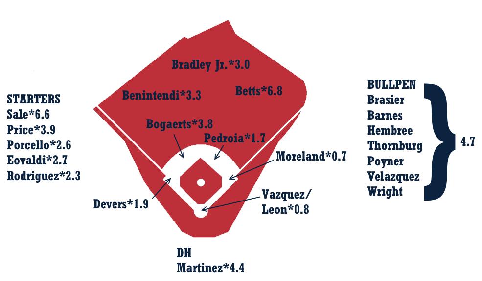 2019 ZiPS Projections – Boston Red Sox | FanGraphs Baseball