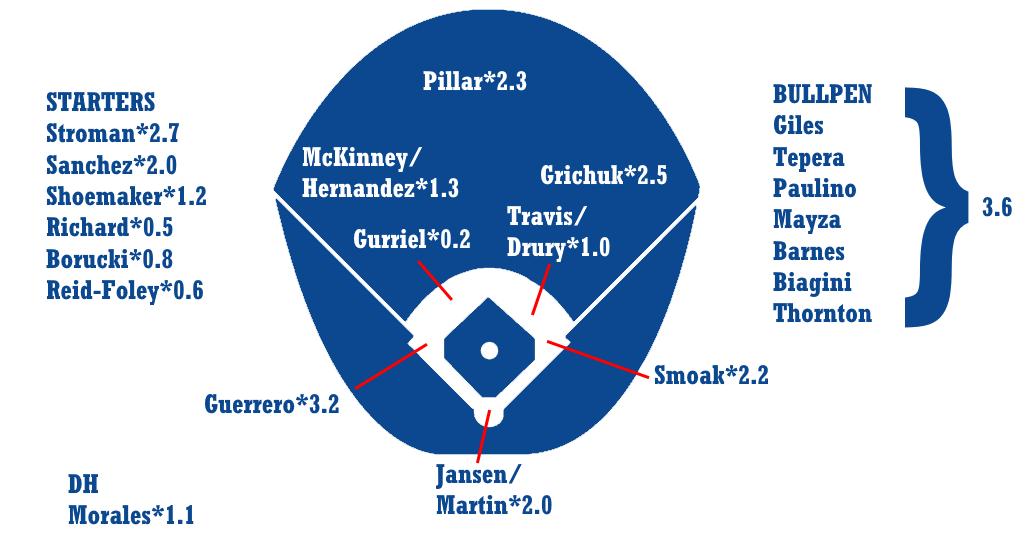 2019 ZiPS Projections – Toronto Blue Jays | FanGraphs Baseball