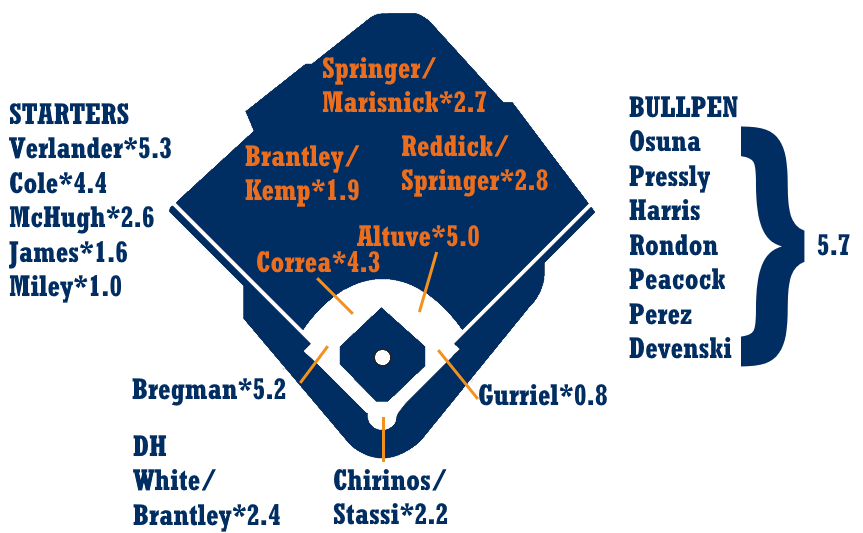 One Pedantic Note For 2019 The War Graphic I M Using Fangraphs Depth Chart Playing Time Not Zips Spits Out So There Will Be