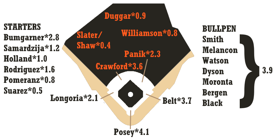2019 ZiPS Projections | FanGraphs Baseball