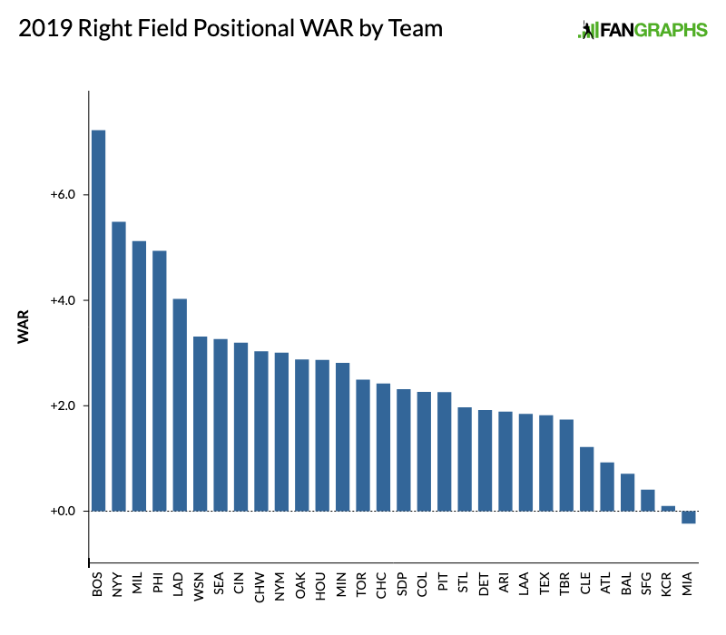 2019 Positional Power Rankings: Right Field | FanGraphs Baseball
