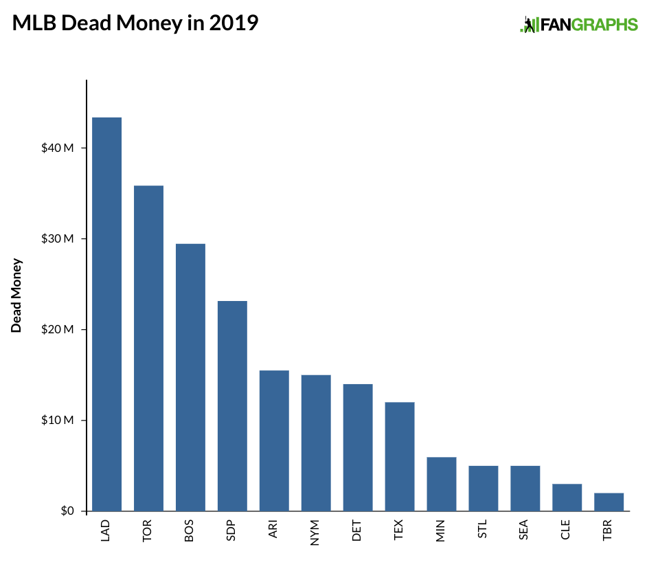 MLB Teams with the Most Dead Money in 2019 | FanGraphs Baseball