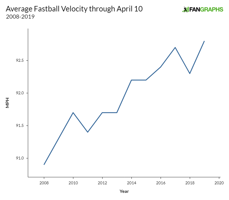 Fastballs Are Faster (and Rarer) Than Ever   FanGraphs Baseball