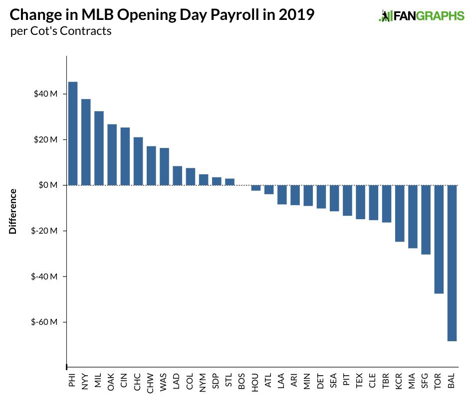 Major League Payrolls Set to Drop Again in 2019 | FanGraphs