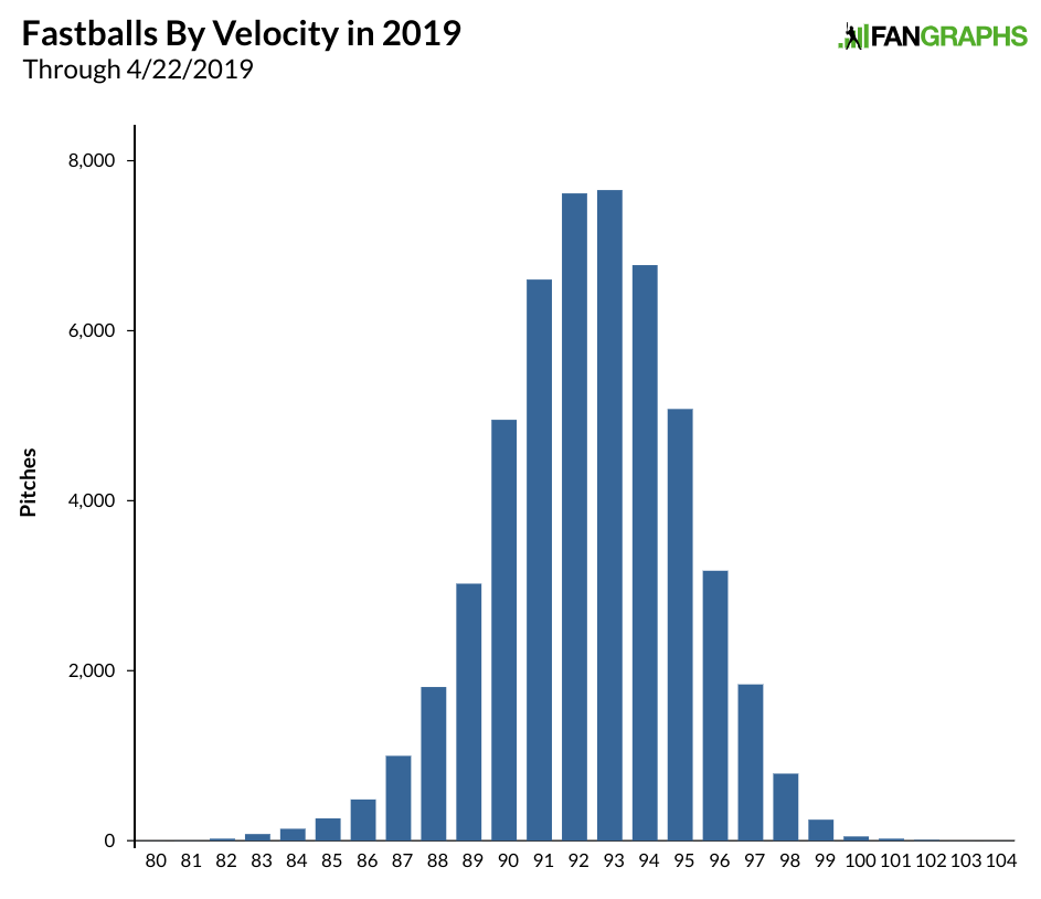 The Fastest Freeze in History   FanGraphs Baseball