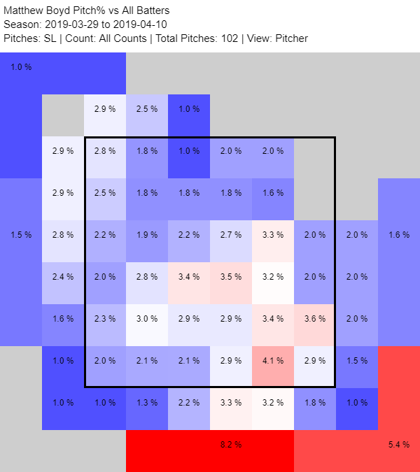 Here Are a Few Things About Matthew Boyd   FanGraphs Baseball
