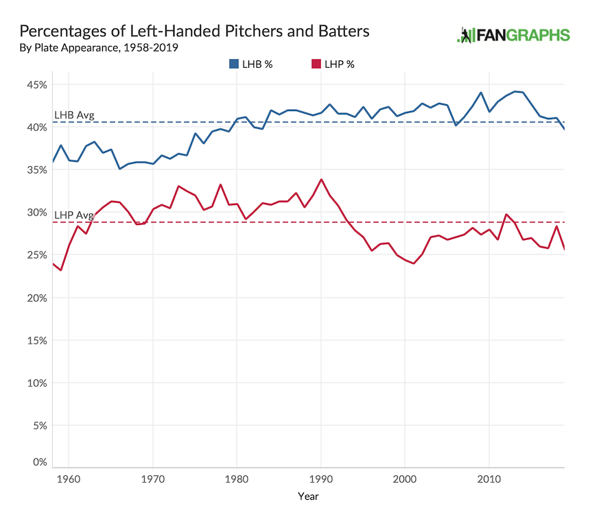 82f8ccb4b I ve included both the percentages of plate appearances by lefty pitchers  and by lefty hitters in a given season. While the latter have become more  ...