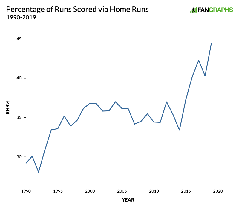 Nl Home Run Leaders 2020.We Ve Reached The Point Of Too Many Homers Fangraphs