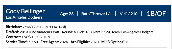 MiLB Options, Service Time, and Updated Contracts Are Now on