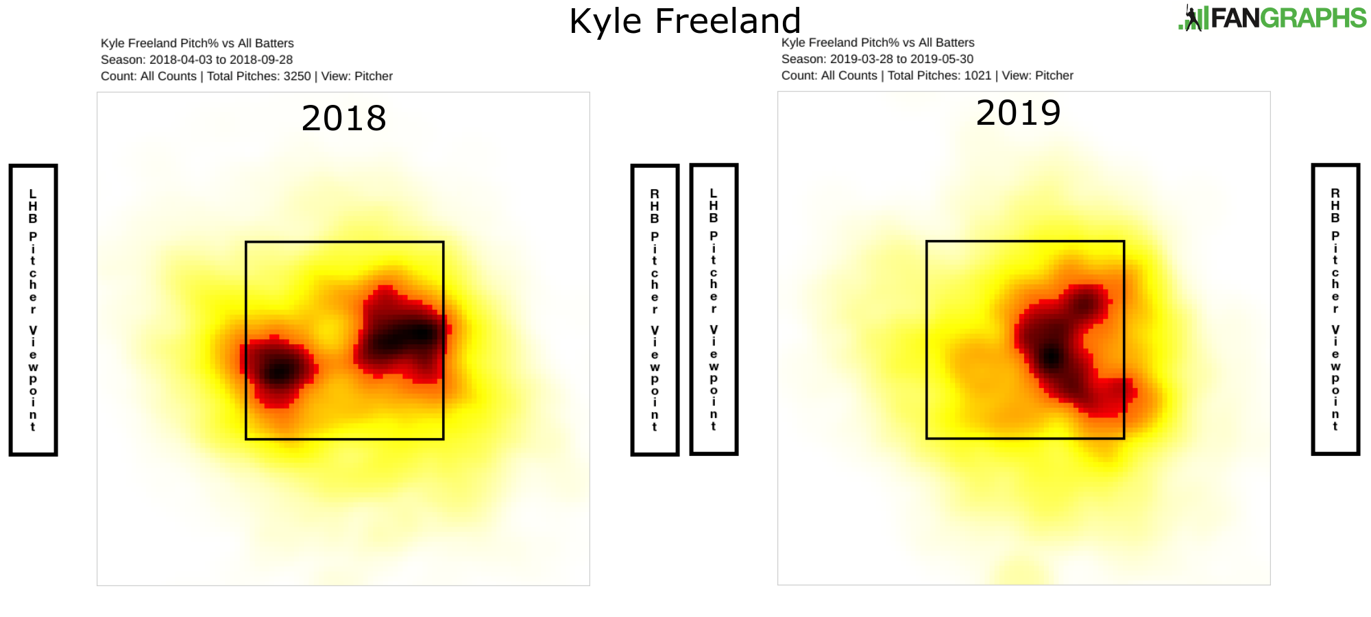 Regression Didn't Come for Kyle Freeland | FanGraphs Baseball