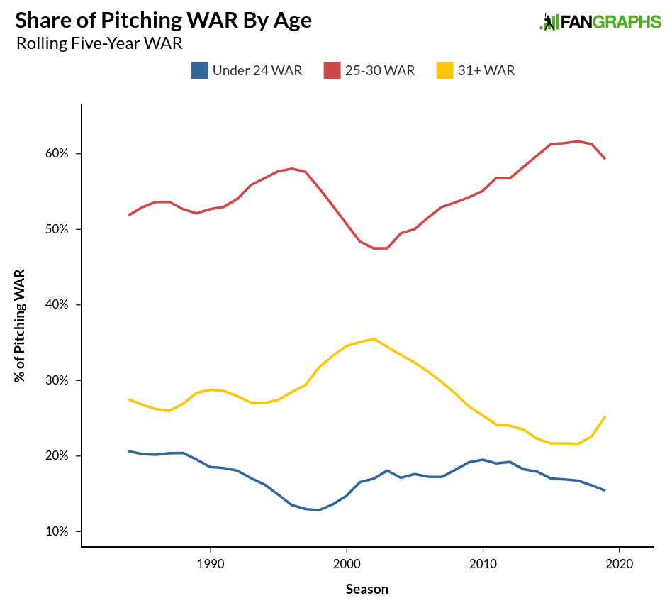 Really 16 Is Appropriate Age To Allow >> The Trade Value Series Skews Young Again Fangraphs Baseball