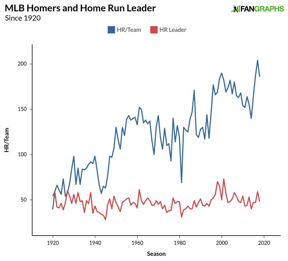 Home Run Leaders 2020.Where Are The 60 Home Run Hitters Fangraphs Baseball