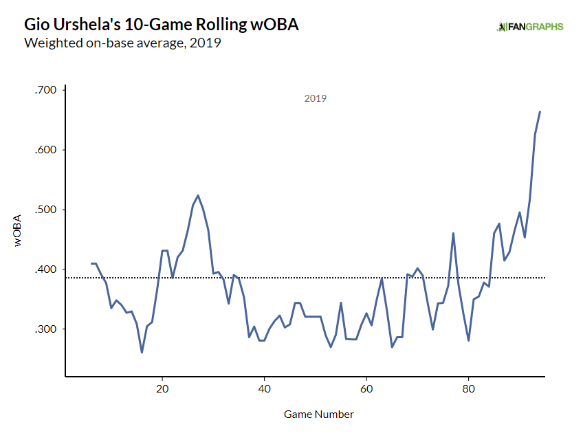 Gio Urshela Powers Up   FanGraphs Baseball