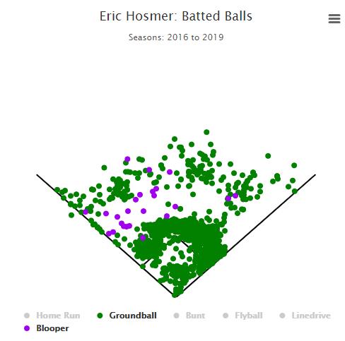 Padres | FanGraphs Baseball