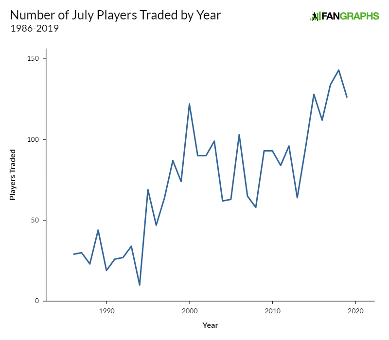 2019 Trade Deadline | FanGraphs Baseball