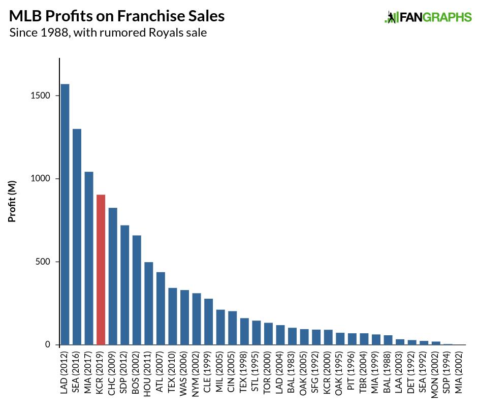 Business | FanGraphs Baseball