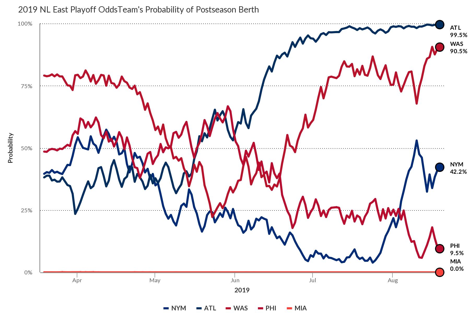 Phillies | FanGraphs Baseball