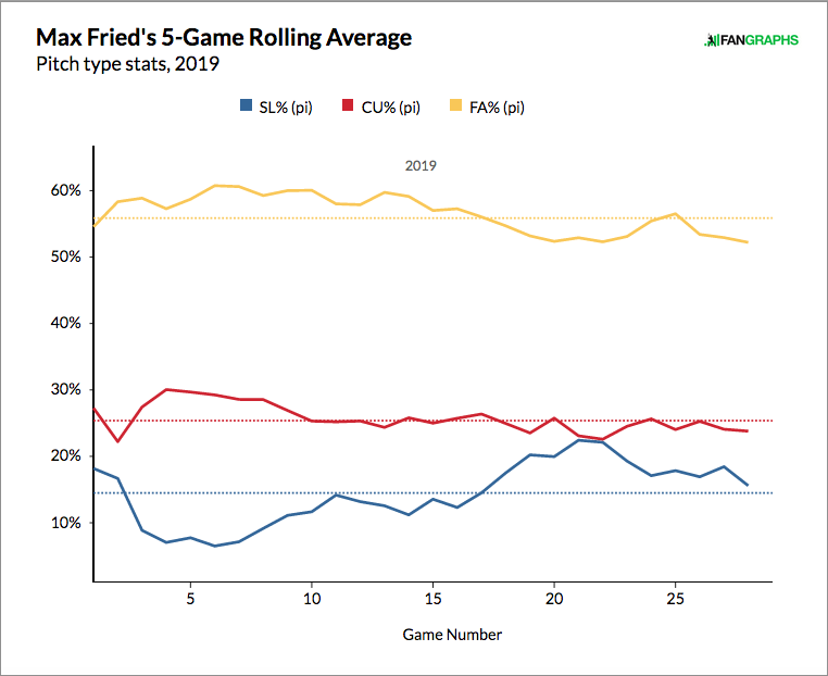 Max Fried Has Raised His Ceiling | FanGraphs Baseball