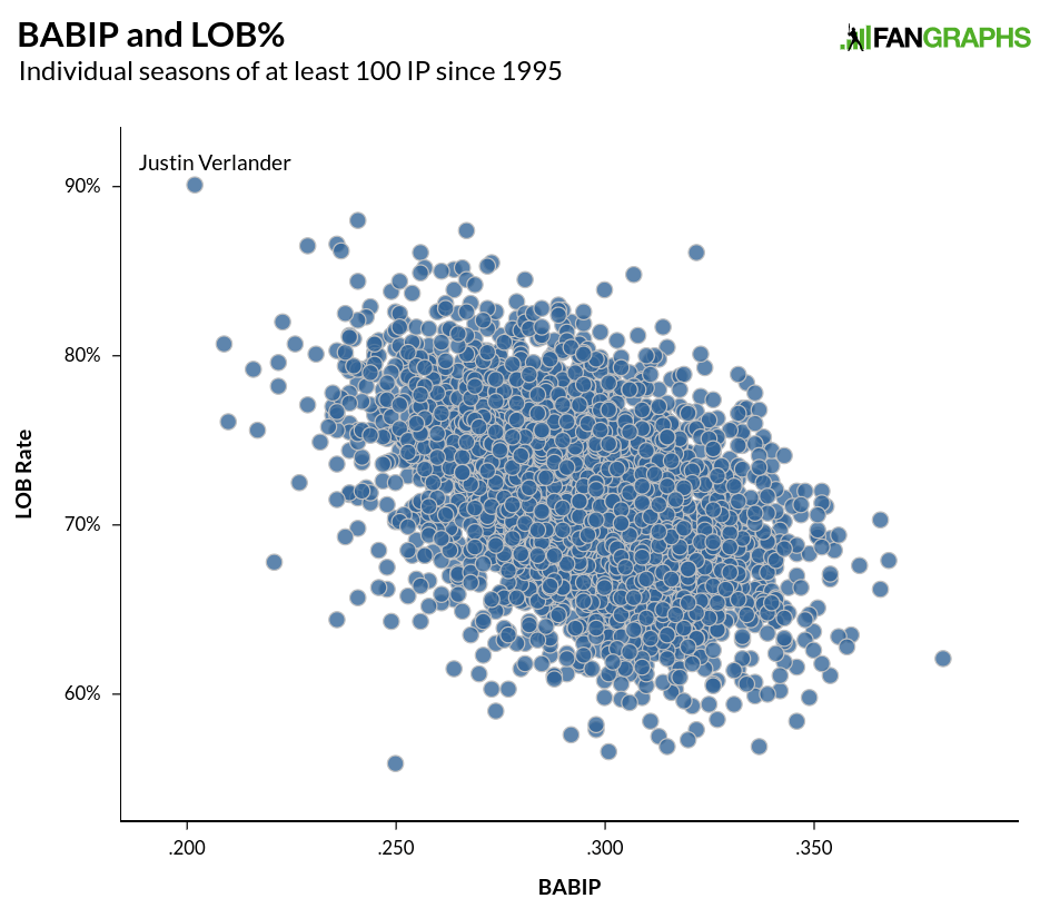 Craig Edwards | FanGraphs Baseball