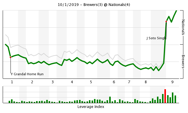 Twenty Seven Outs To Go The Nationals Win A Thriller Fangraphs Baseball